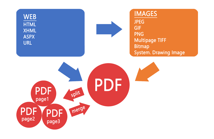 PDF Vision  Net - converts Images, TIFF, JPG and HTML to PDF!